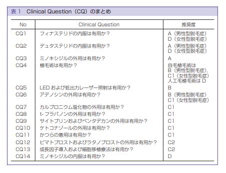 日本皮膚科学会のAGA治療ガイドライン